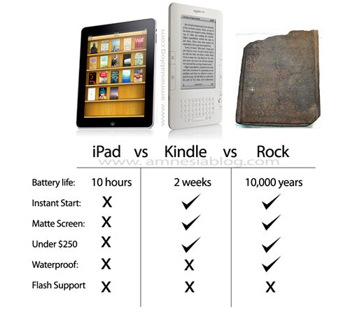 kindle vs. ipad   The Lone Writer: Shannon Yarbrough