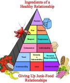 Food-Relationship-Pyramind-in-Color